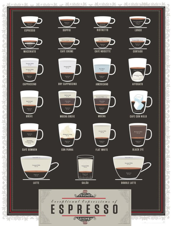 A Beautiful Cheat Sheet For Two Dozen Espresso-Based Drinks